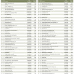 Lawley Again Ranked Among U.S. Top 100 Largest Insurance Brokers