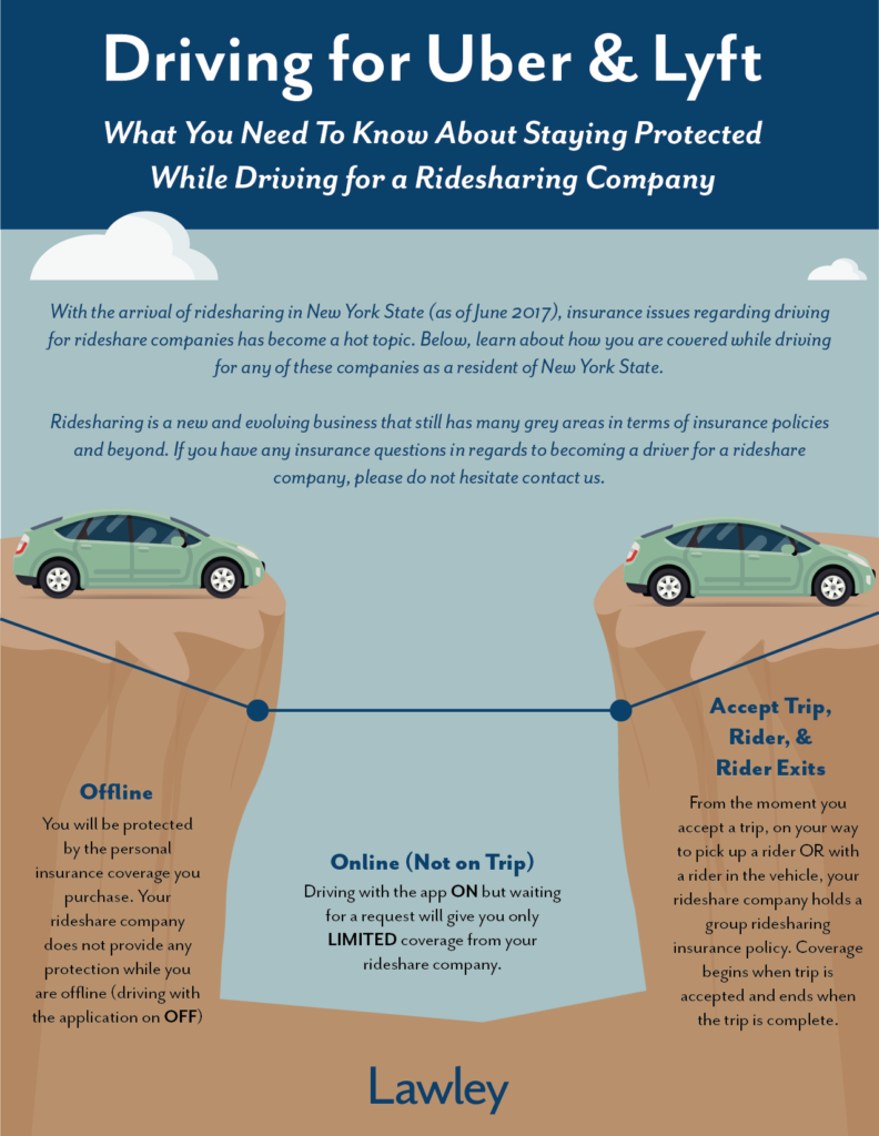 What's the Risk of Driving for Uber or Lyft? - Lawley Insurance